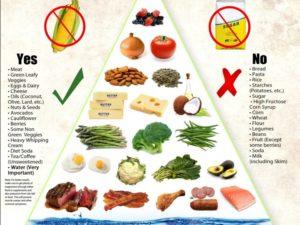 Keto-diet plan